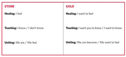 """A chart comparing two different purposes for a song, under the headings """"Stone"""" and """"Gold"""""""